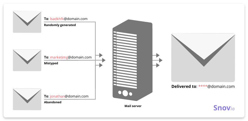 catch-all email server principle