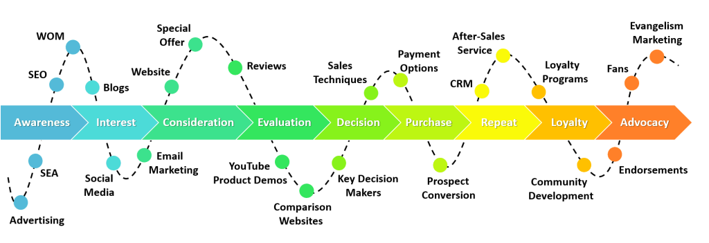 Customer journey stages graph