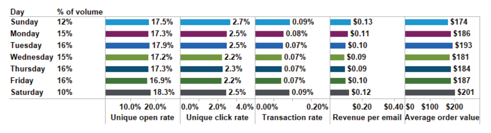 email marketing study