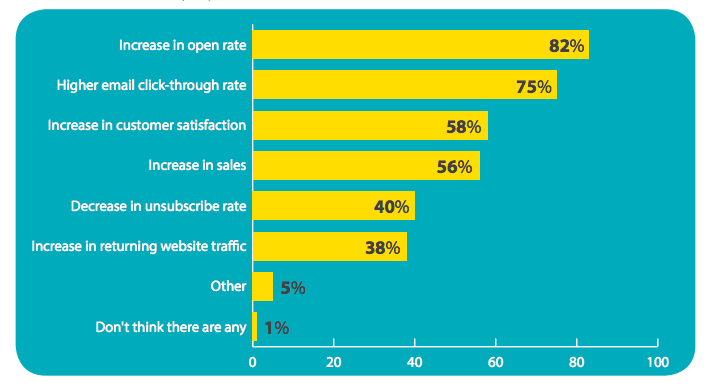 benefits of email personalization