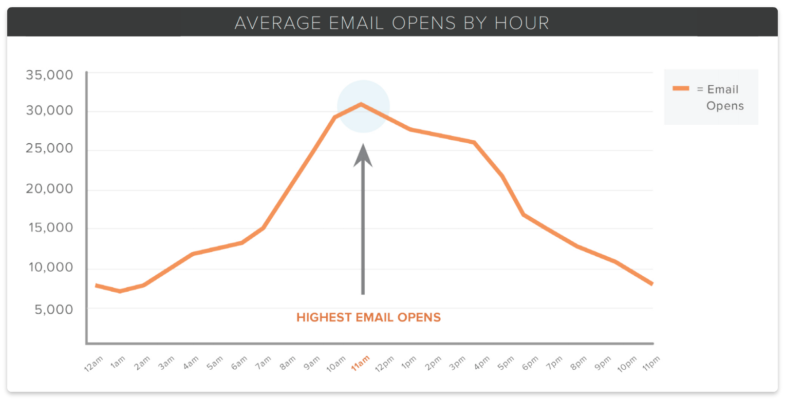Average email opens