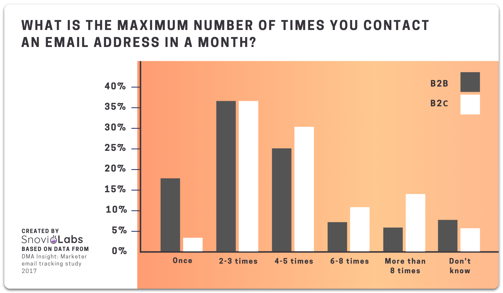 Maximum email frequency