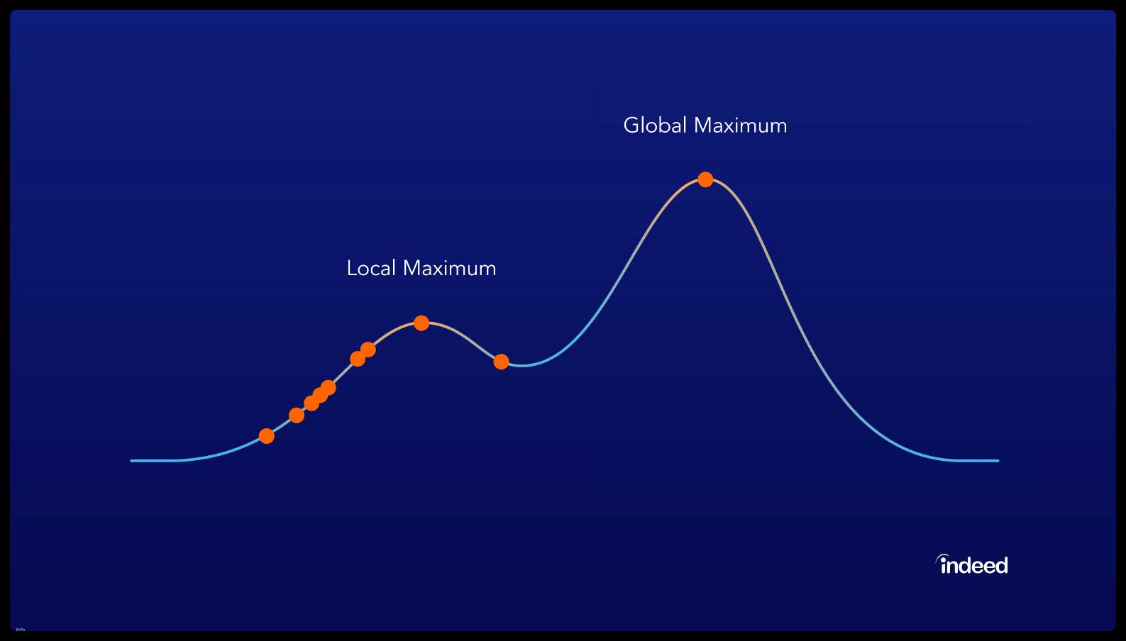 local and global maximum