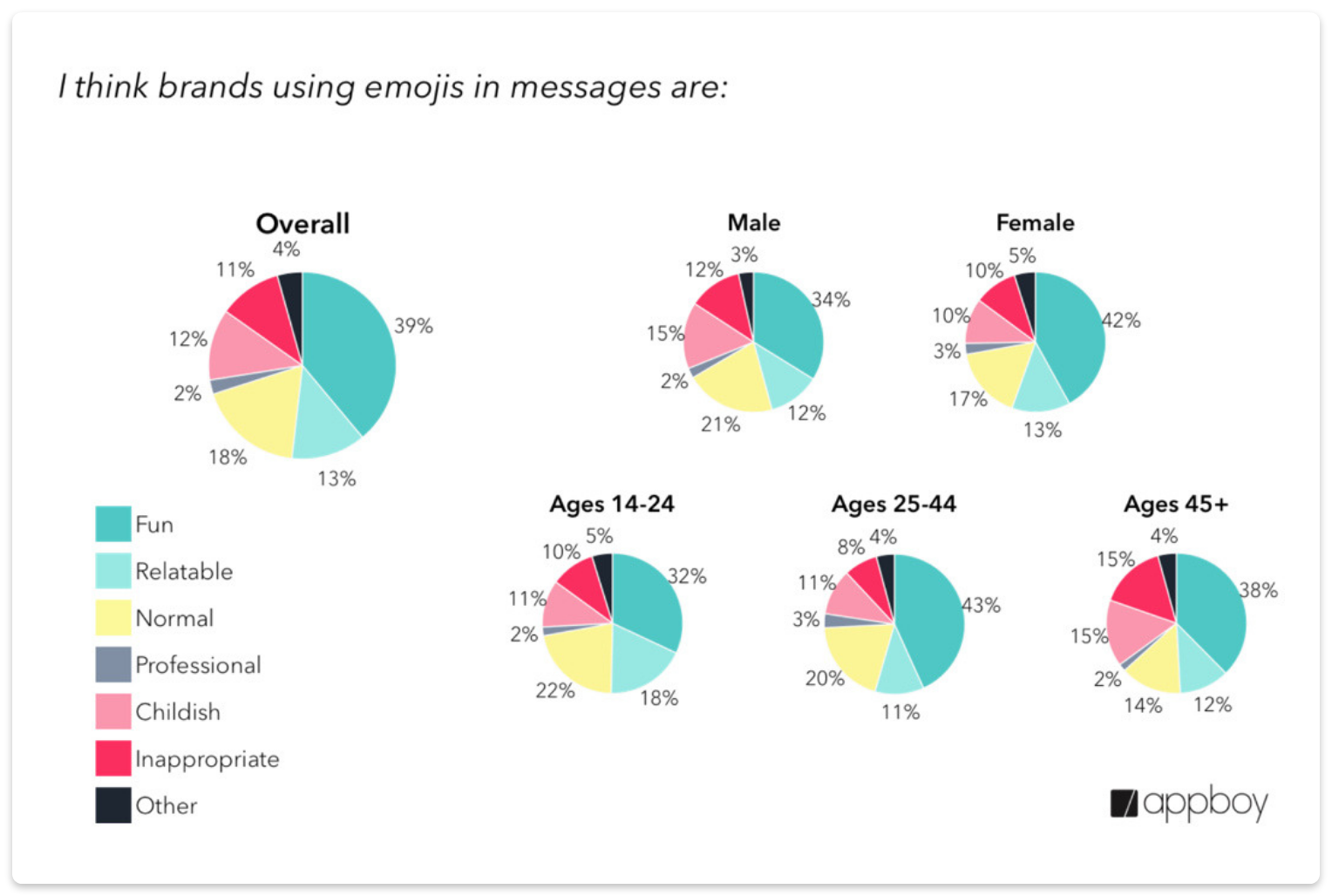 brands using emojis