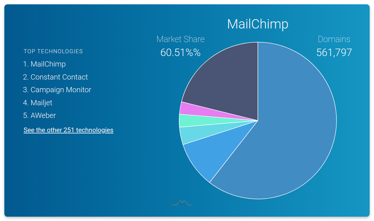 email marketing software market share