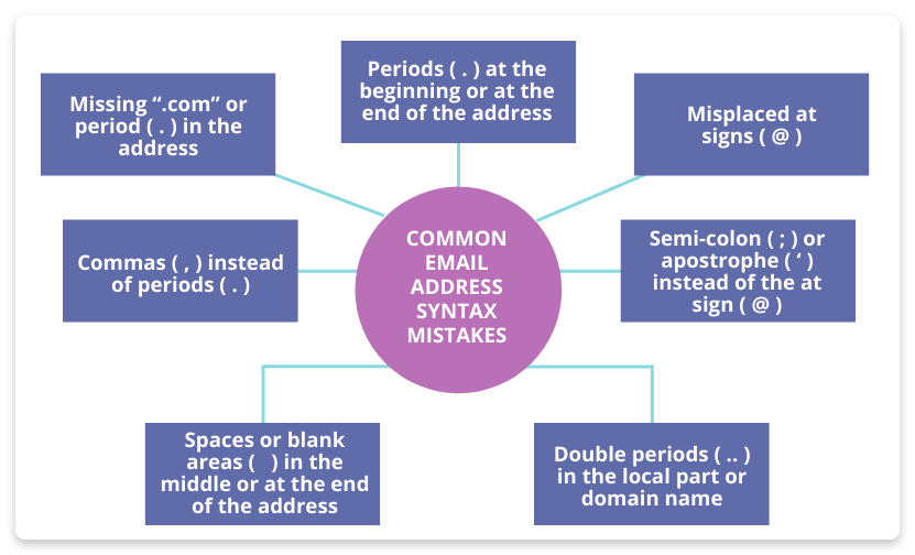 common email address syntax mistakes