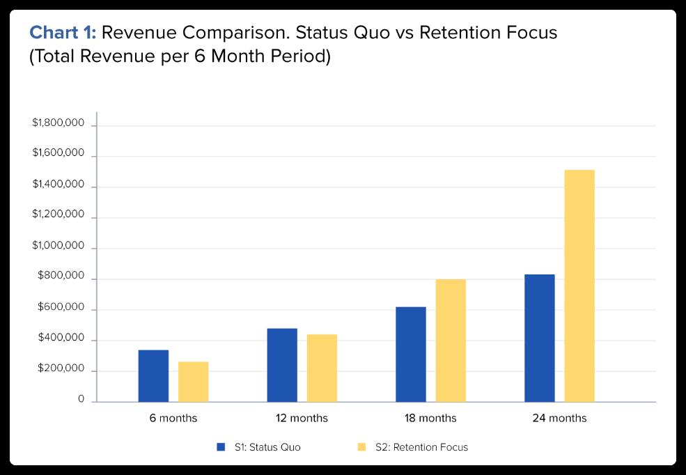 customer retention results CRO