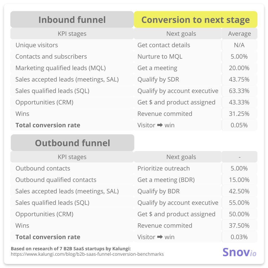 funnel conversion rate by stage