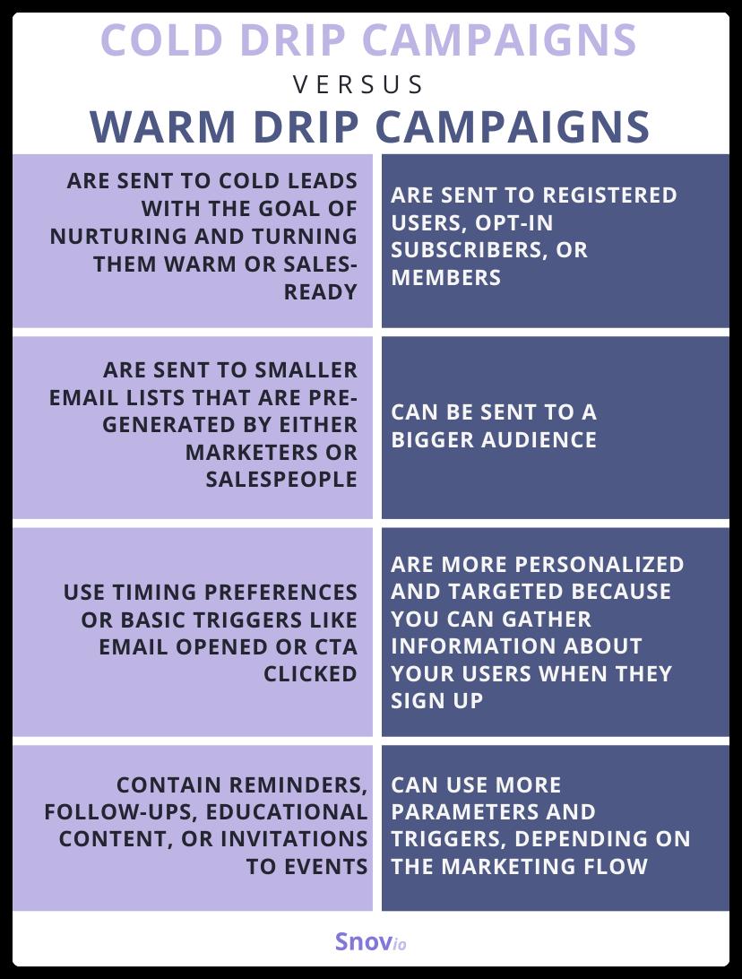 cold drip campaigns vs. warm drip campaigns