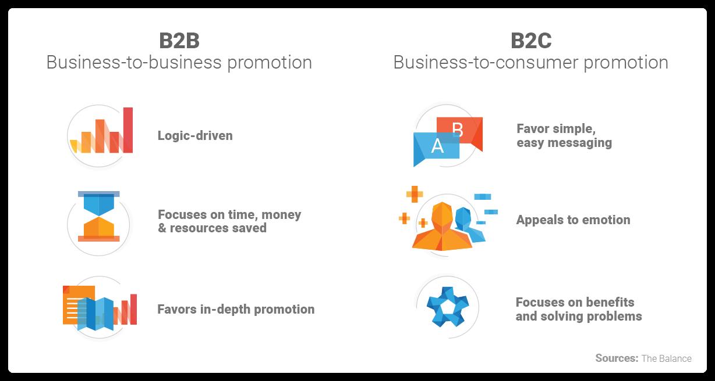B2B and B2C marketing