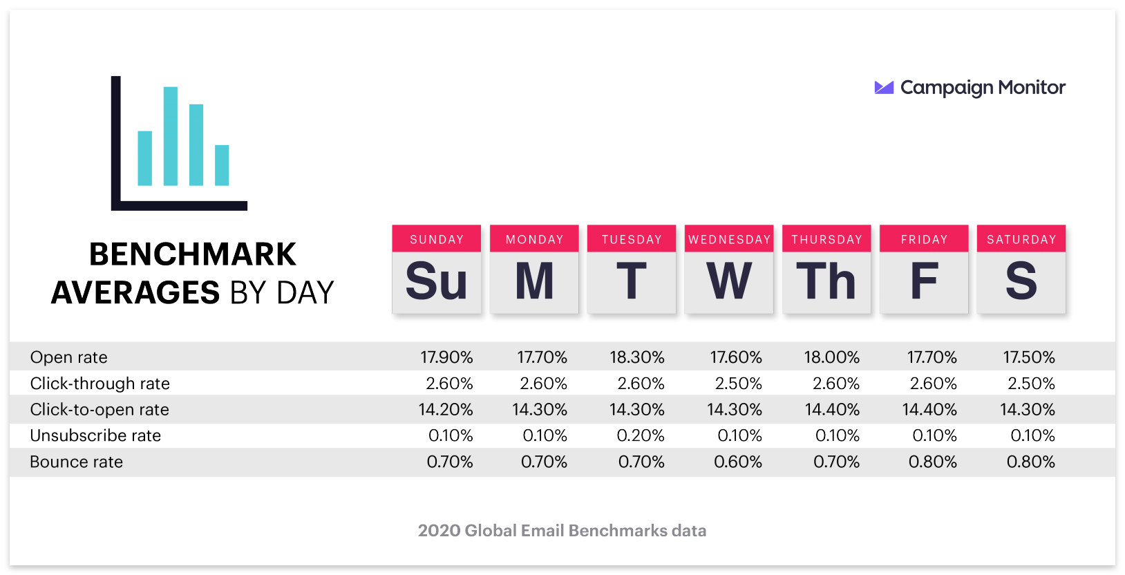 Benchmark averages by day