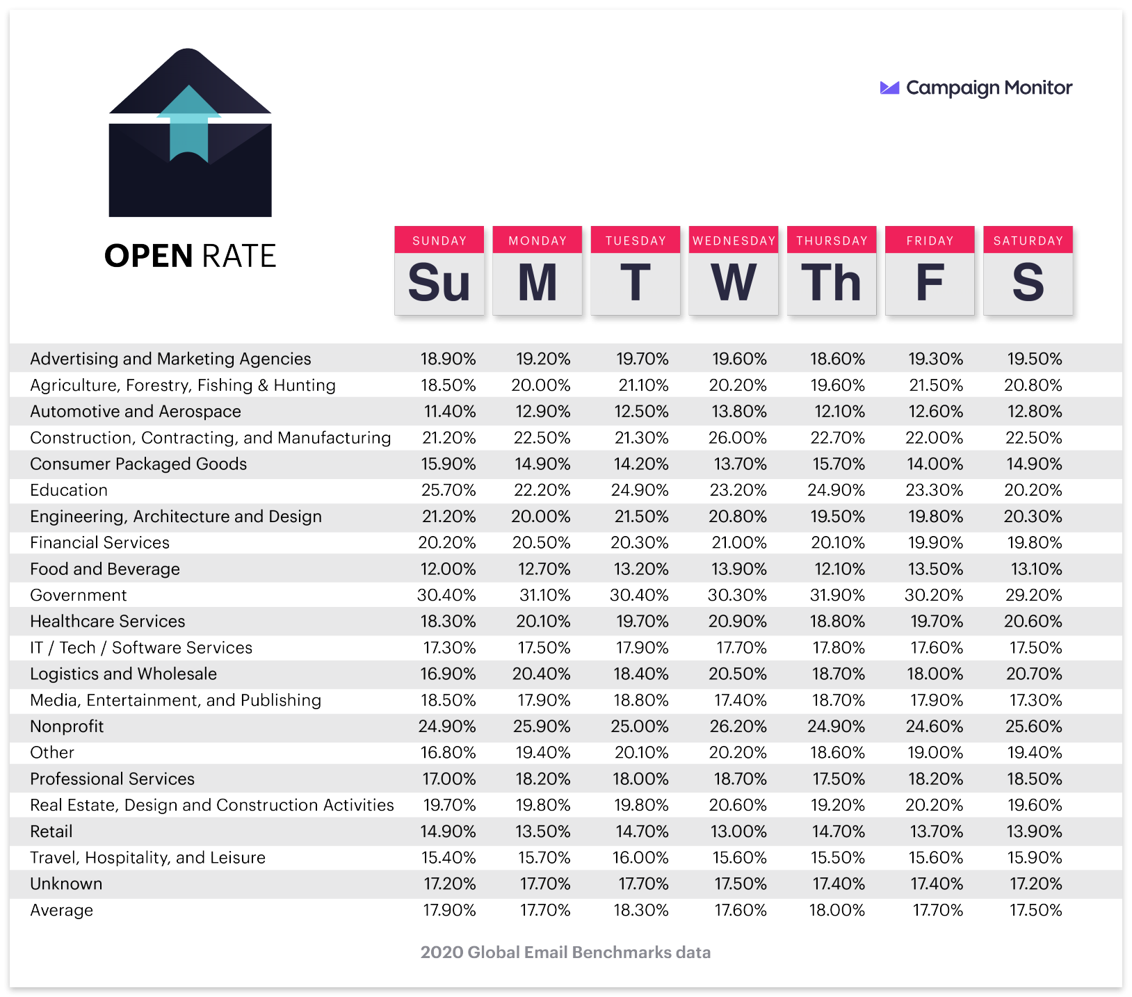 Open rates by industry and day of the week