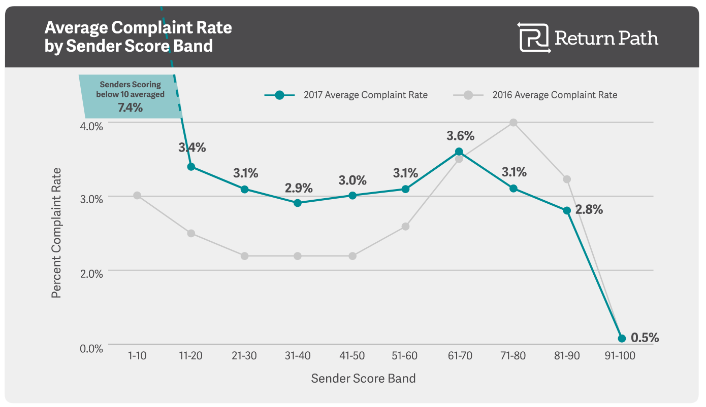 Average complaint rate by email sender reputation score
