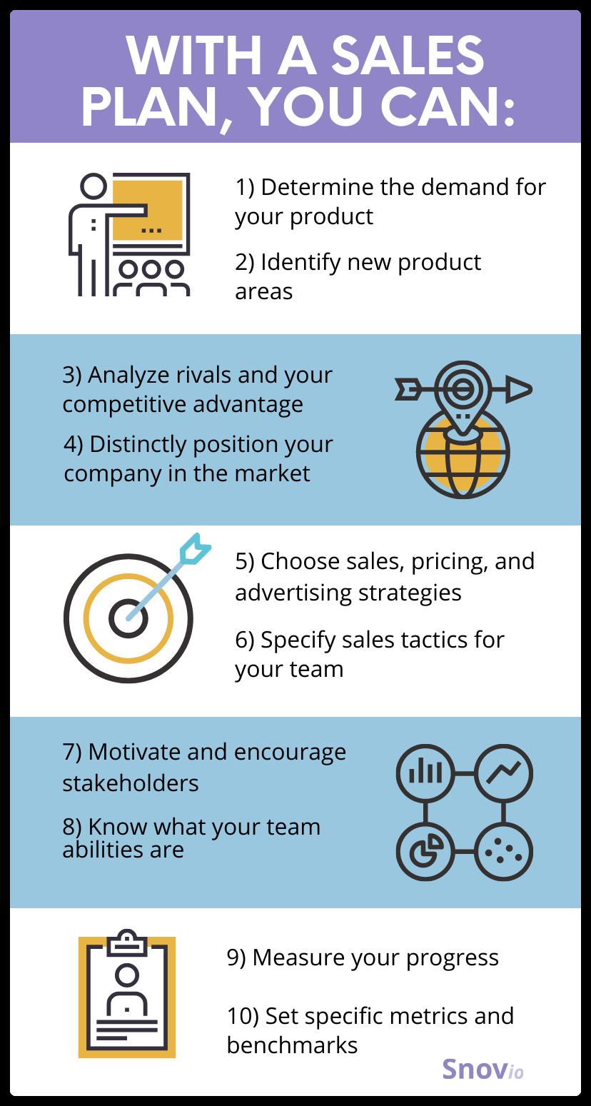 Advantages of a sales plan