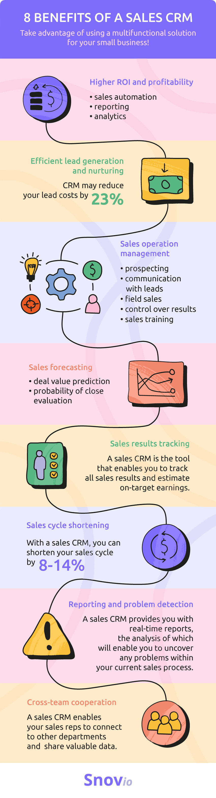 Benefits of using a sales CRM software
