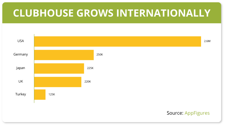 Clubhouse growth intternationally