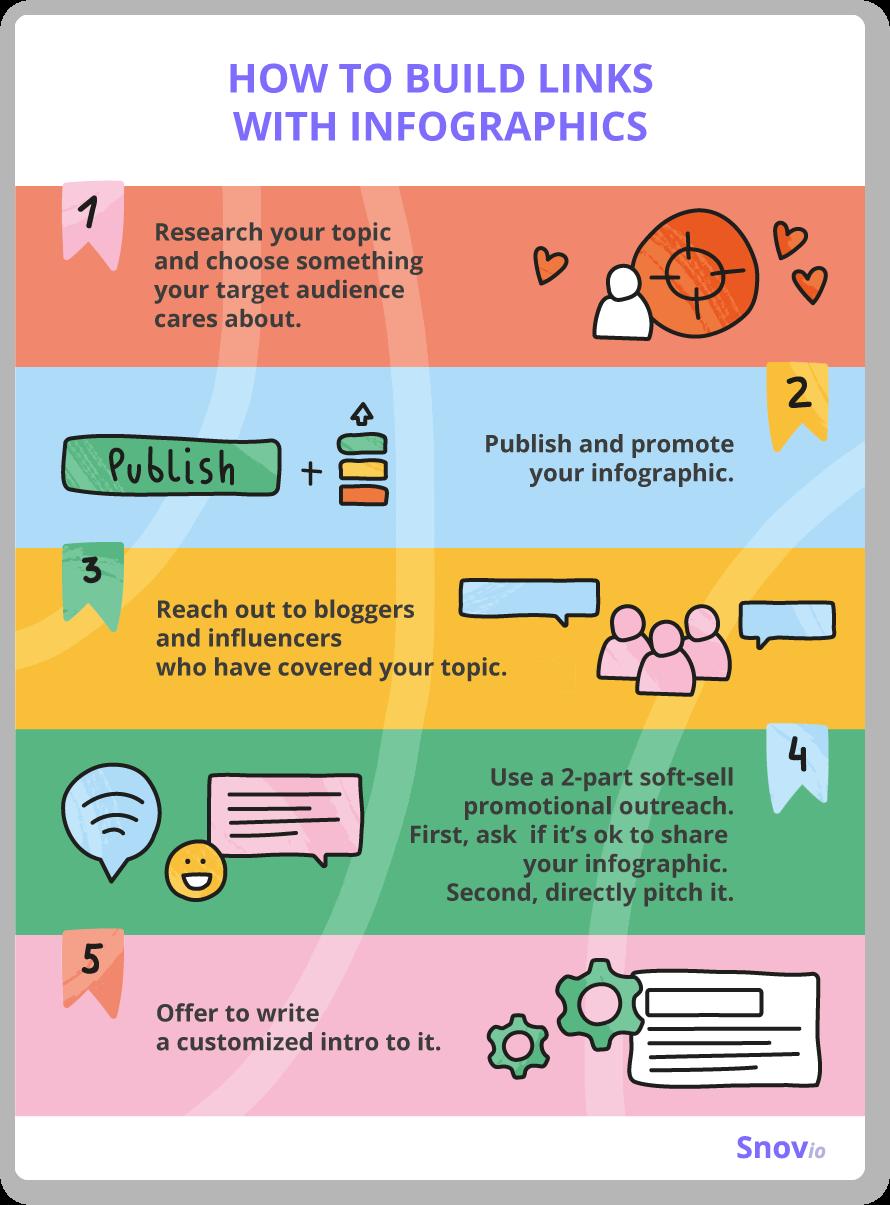 Best infographics practices