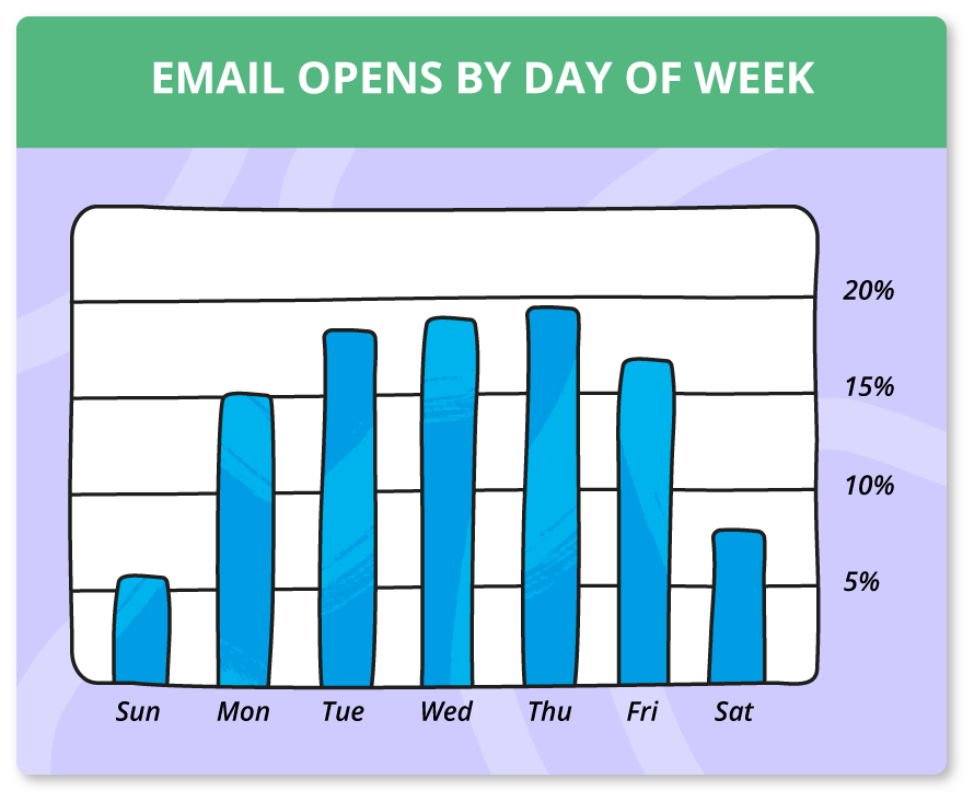Email opens by day of the week