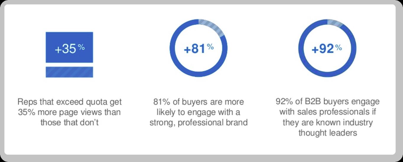 Benefits of establishing your professional brand