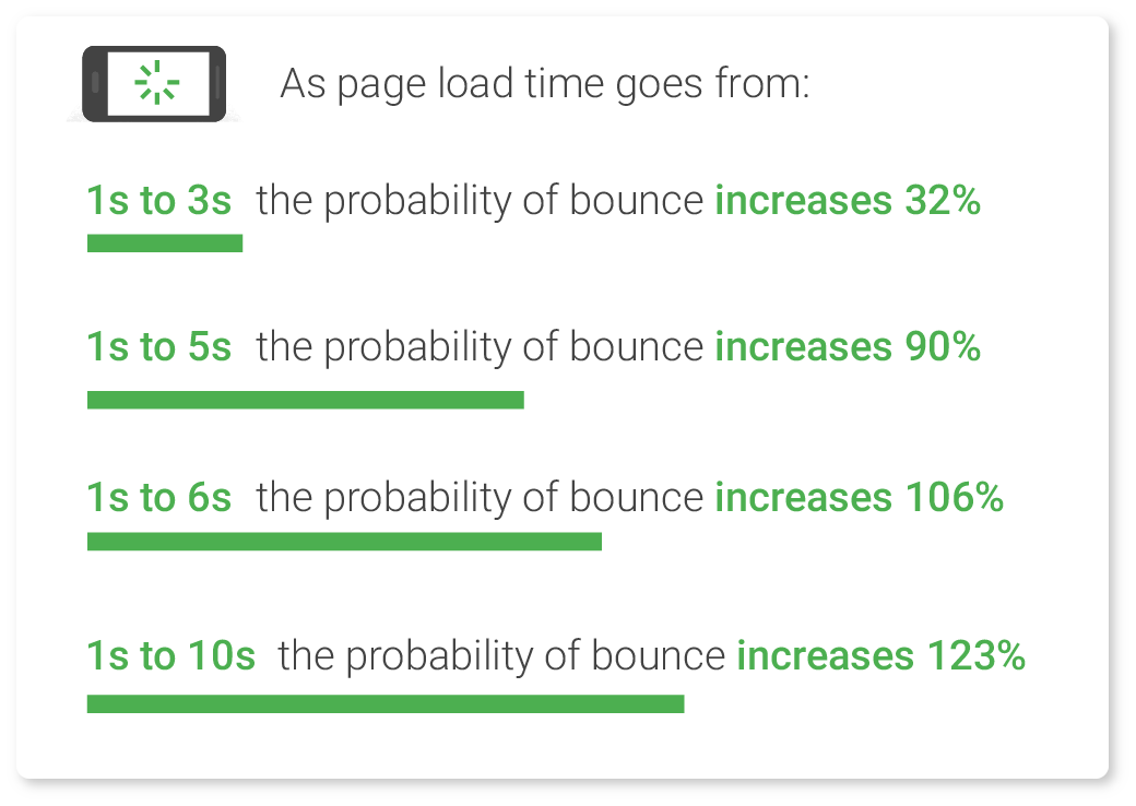 Probability of bounce
