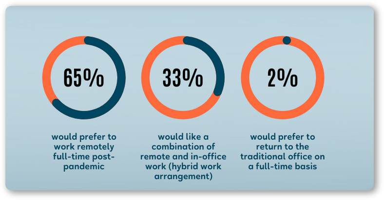 What's behind the recent popularity of remote work?