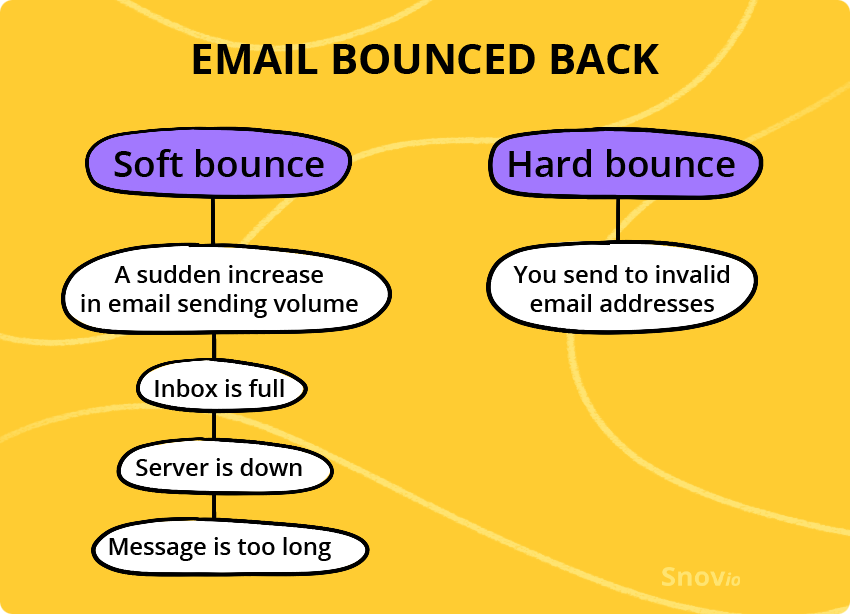 Your email bounced back