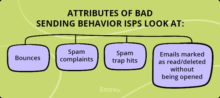 Attributes of bad sending behavior