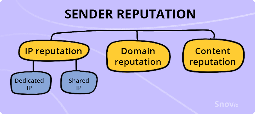 Sender reputation