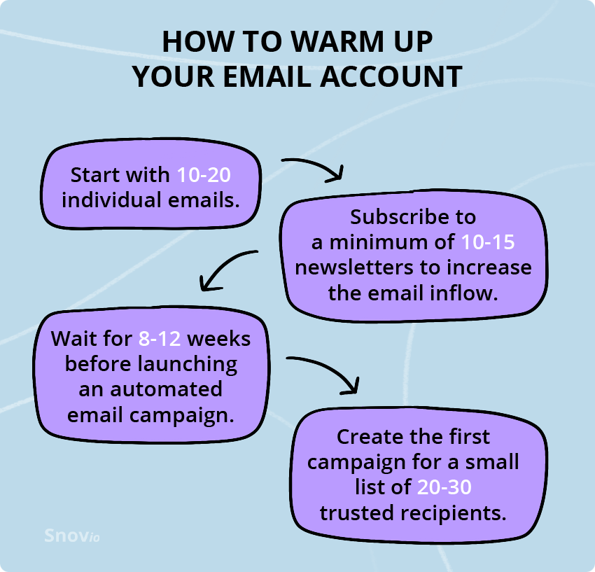 Warm-up your email account
