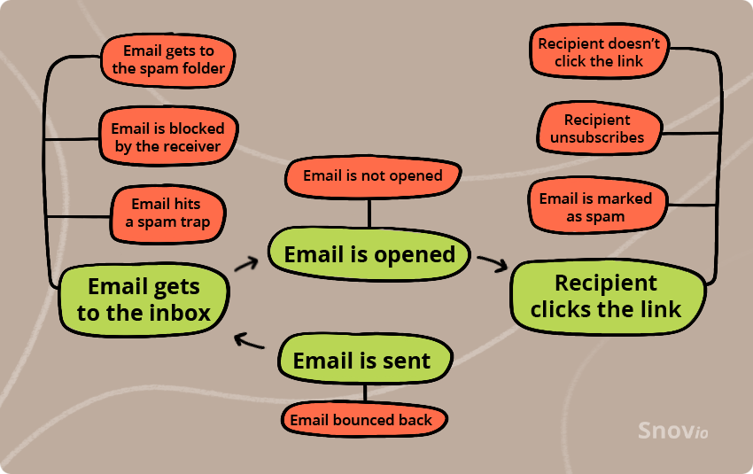 How the email sending process works