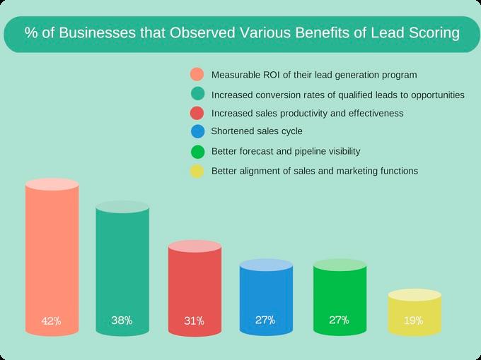 Lead scoring and distributing