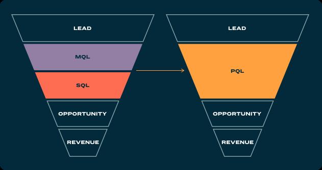 Lead type based on qualification