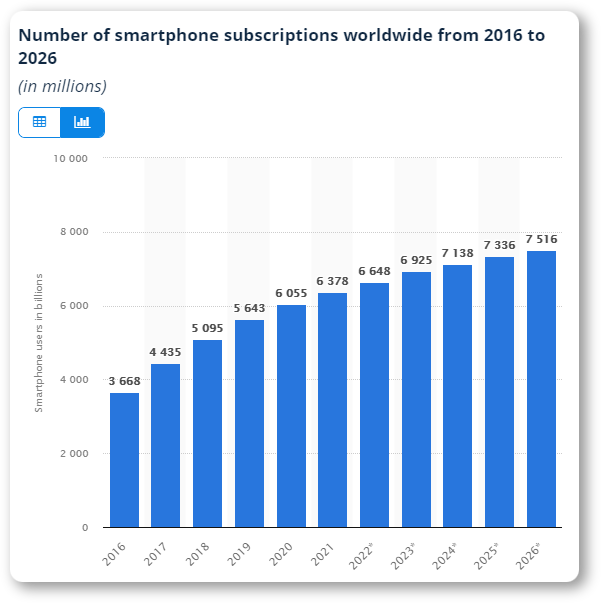 Number of smartphone subscriptions worldwide