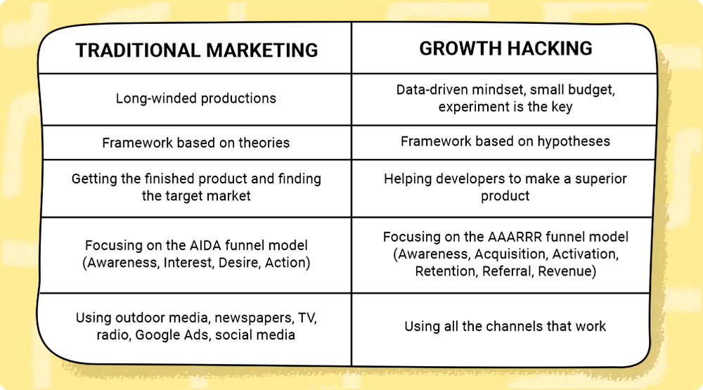 Traditional marketing vs. growth hacking
