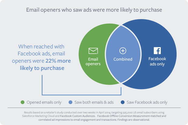 Coordinating email and Facebook ads