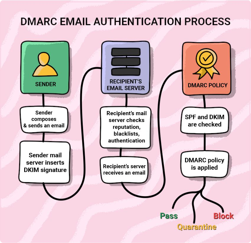 DMARC email authentication process