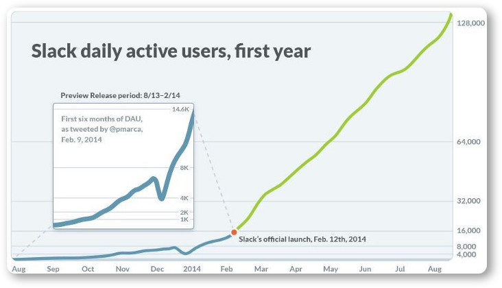 Slack growth hacking